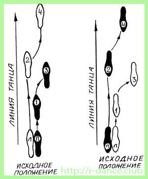 Схема шагов в танго