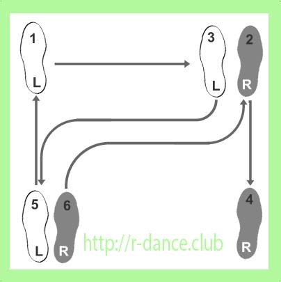 Схема шагов медленный вальс