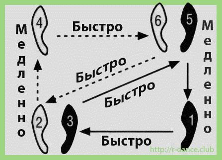 румба схема шагов