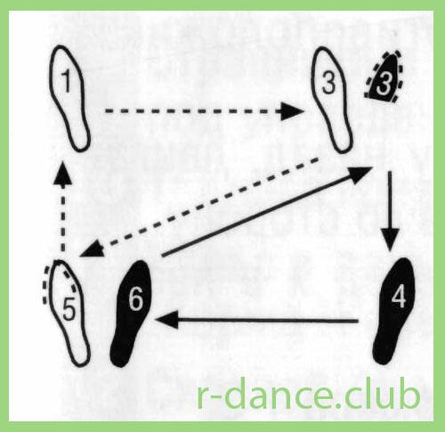 самба схема шагов