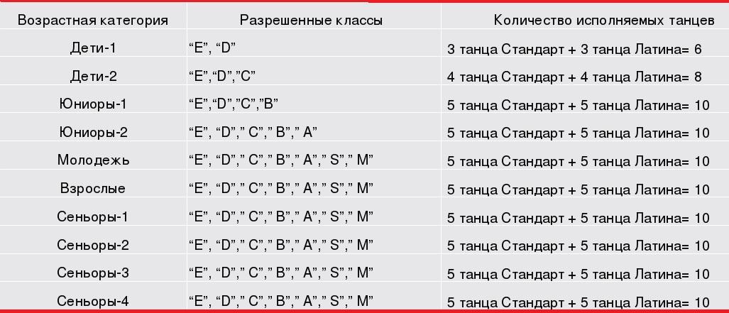 Классы в бальных спортивных танцах (таблица)