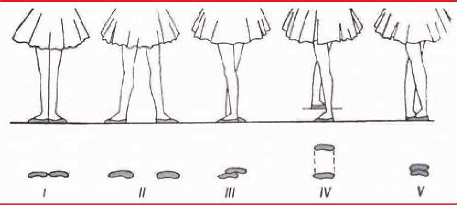Позиции ног в бальной хореографии