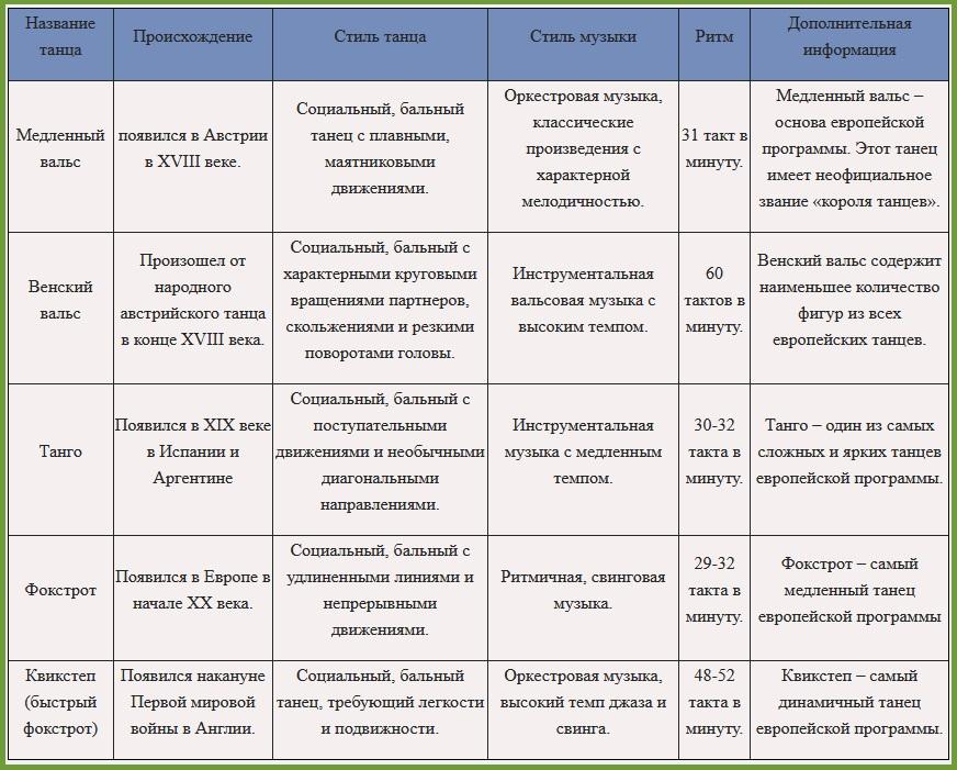 Европейская программа бальных танцев таблица