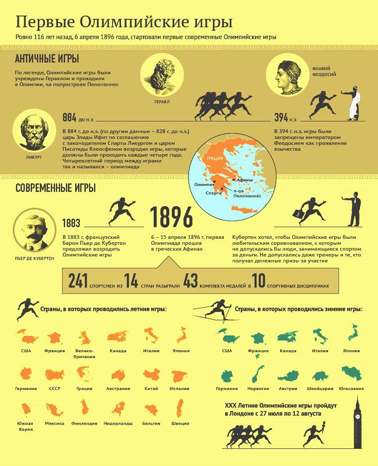 инфографика в спорте